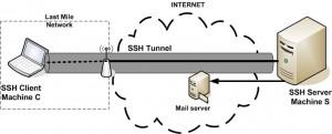 Create a Secure SSH Server in Ubuntu