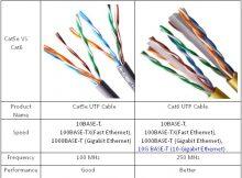 Wiring KAbel UTP