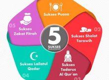 5 Sukses Bulan Ramadhan